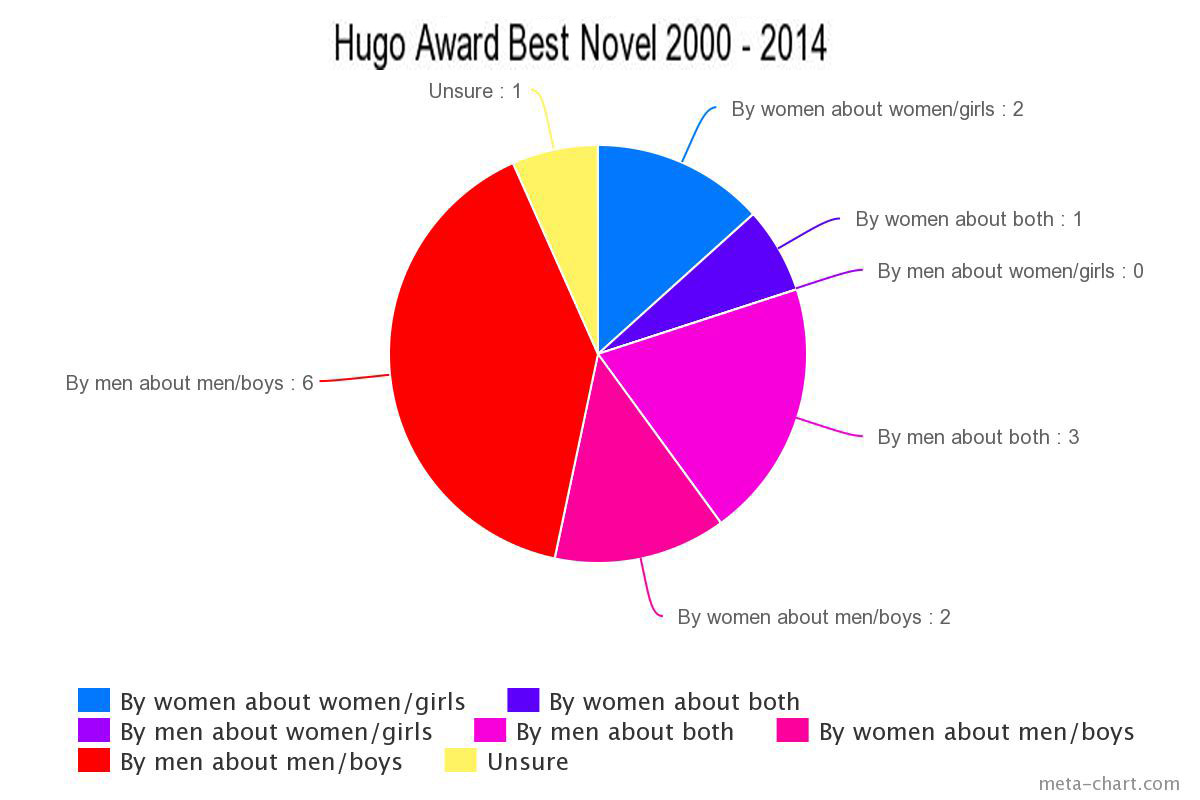 Books about women don't win big awards: some data | Nicola