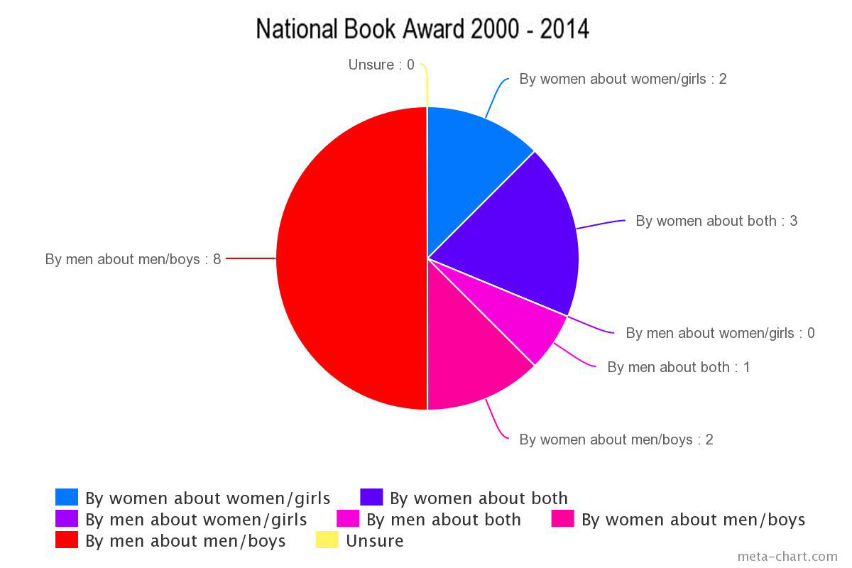 Top literary prizes for fiction