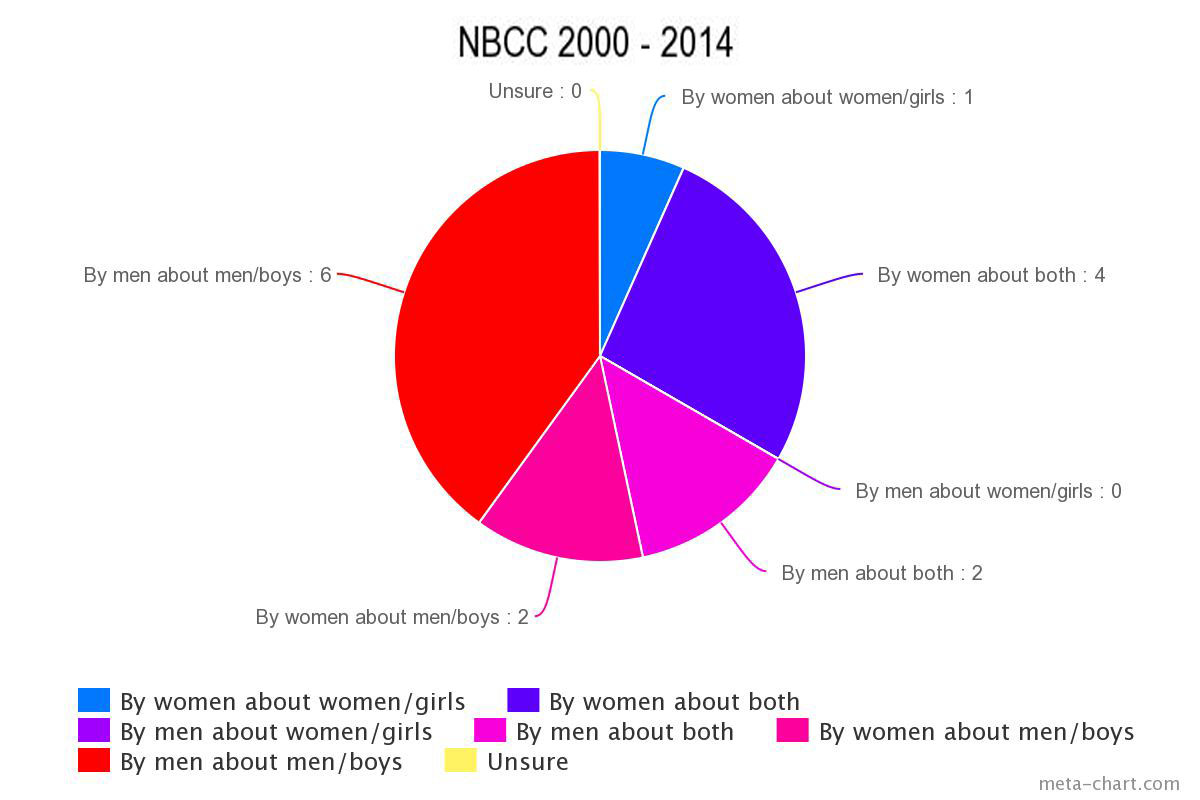 Books about women dont win big awards some data nicola griffith nbcc ccuart Choice Image