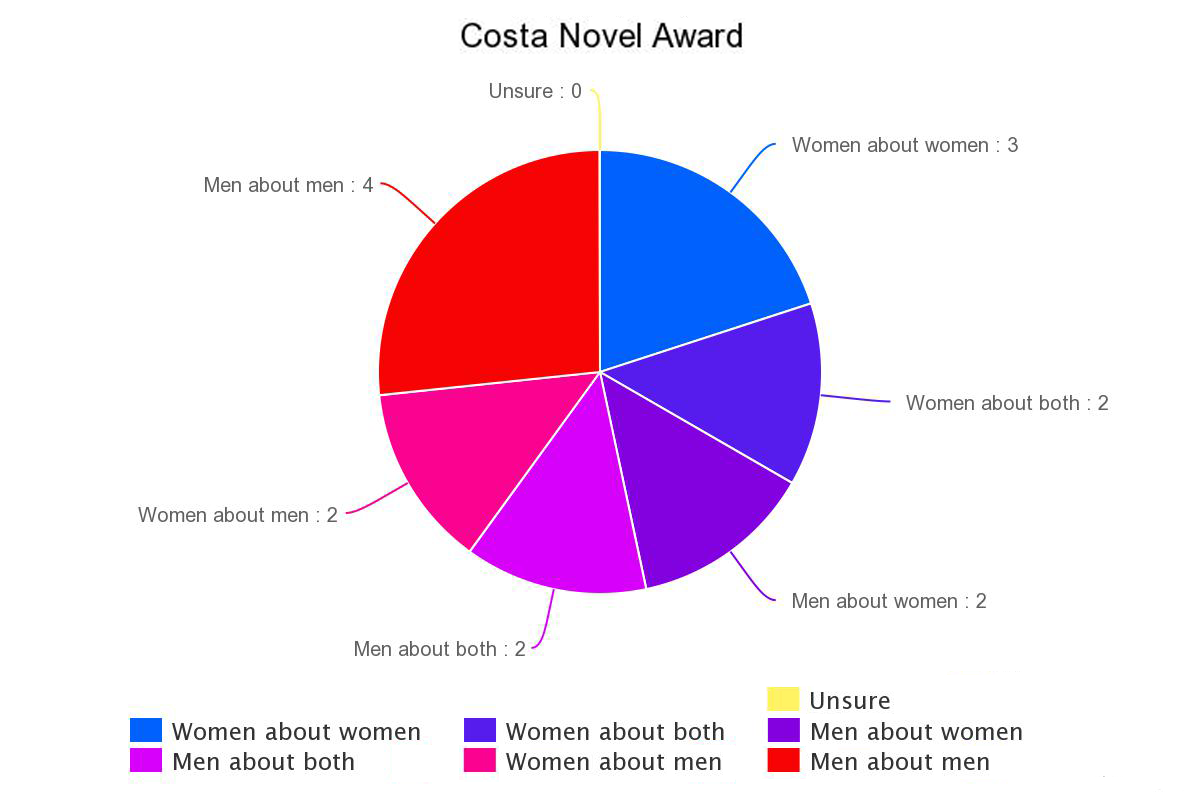 More data on gender and literary prizes nicola griffith as you can see the impac one of the richest book prizes in the world given for excellence in world literature gives zero out of the last 15 prizes to ccuart Choice Image