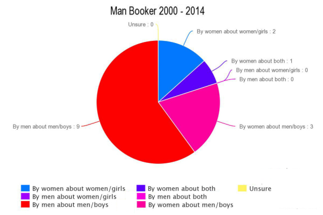 man-booker