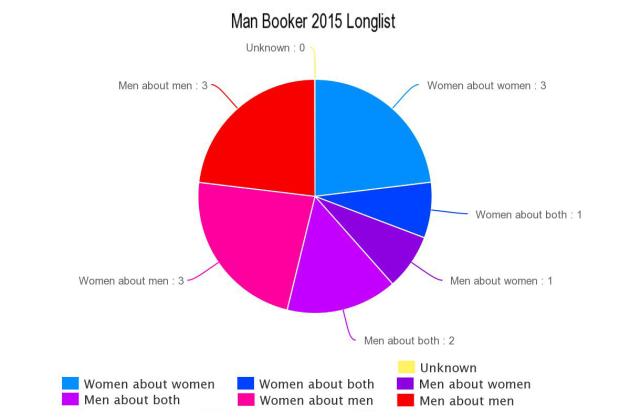 Man Booker 2015 Longlist