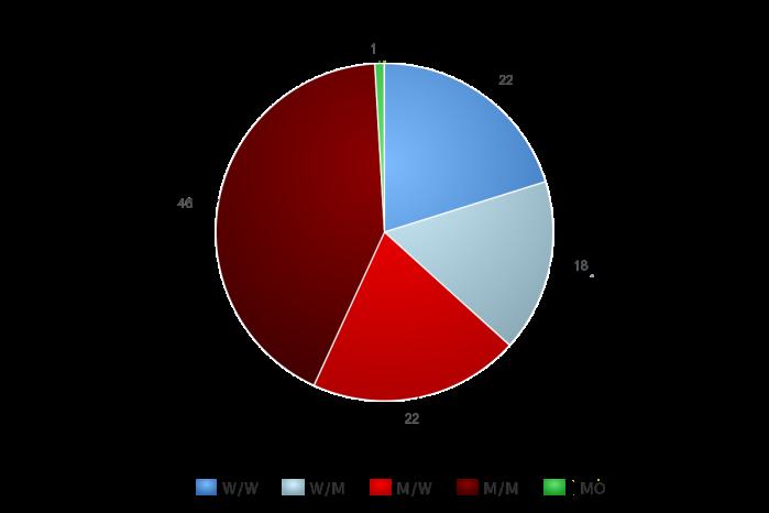 MBShort-numbers