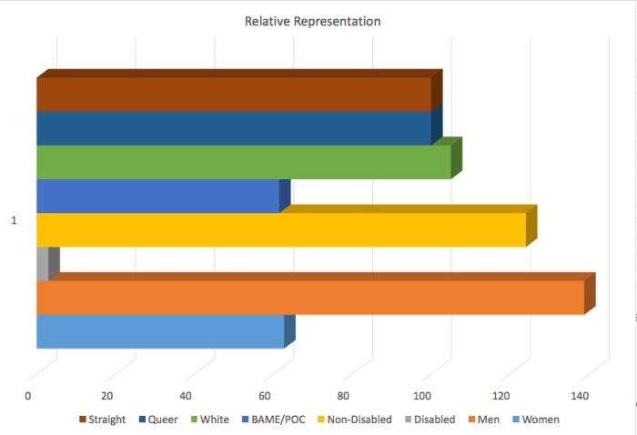 relative representation